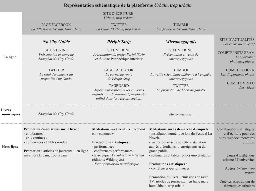 Tableau synoptique de la plateforme éditoriale